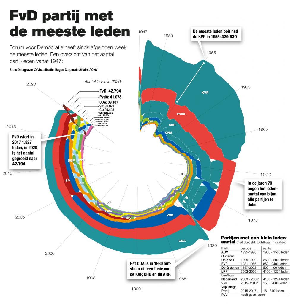 FvD partij met de meeste leden infographic