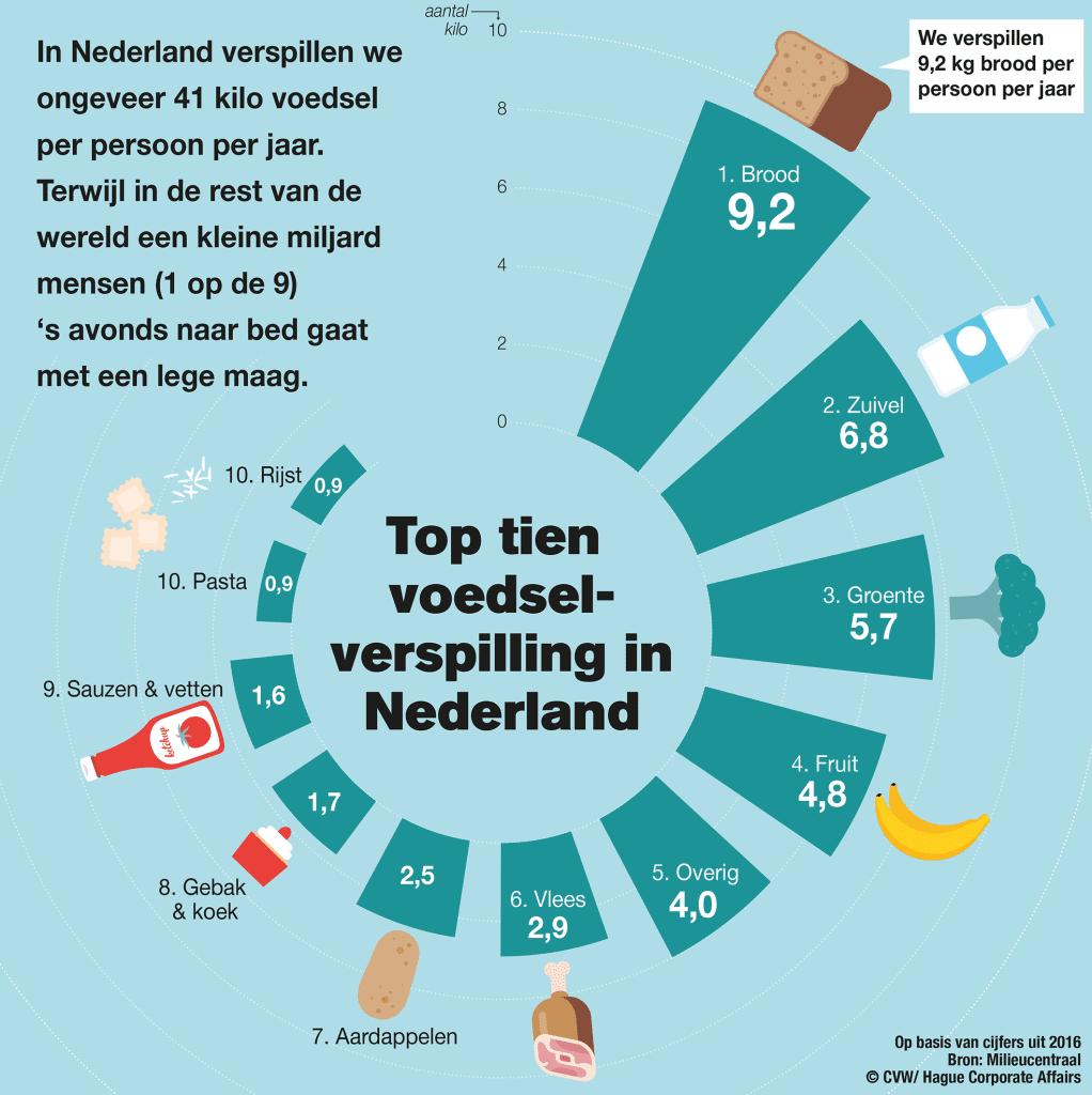 top tien voedselverspilling in Nederland