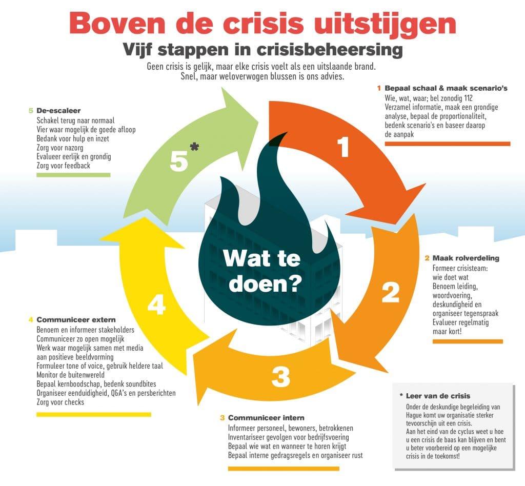 Vijf stappen in crisisbeheersing infographic