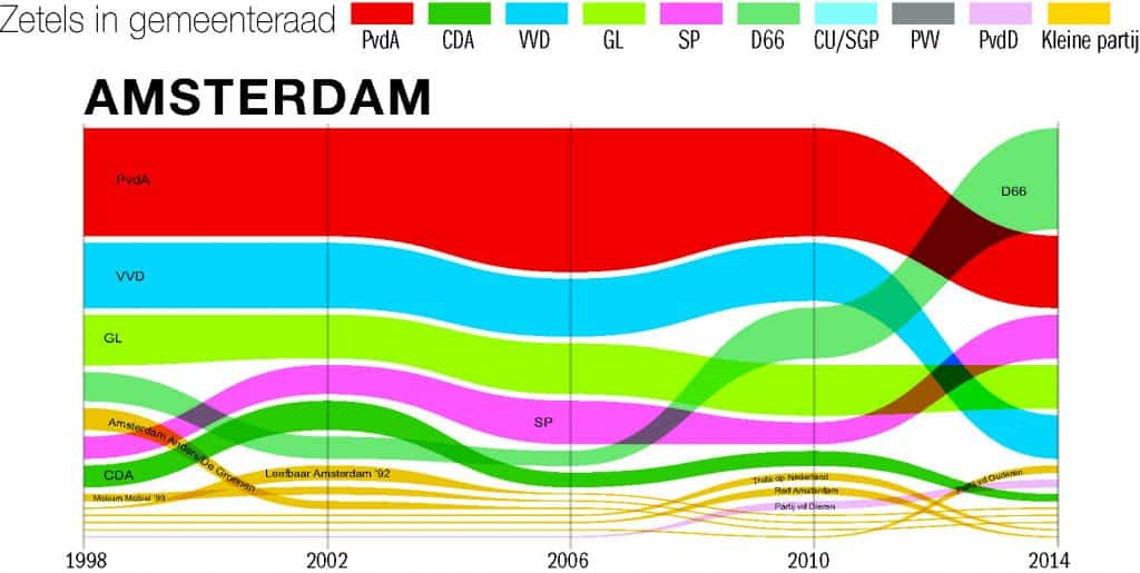 zetels Amsterdam 1998 tot 2014