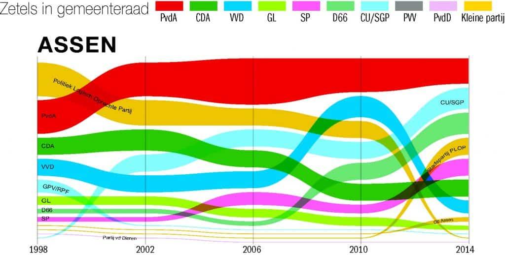 zetels Assen 1998 tot 2014
