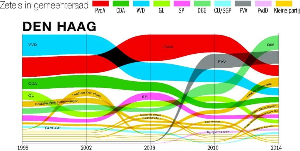 zetels Den Haag 1998 tot 2014