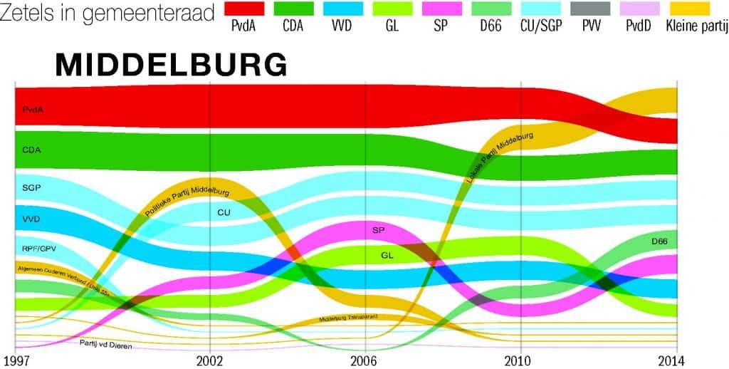 zetels Middelburg 1998 tot 2014
