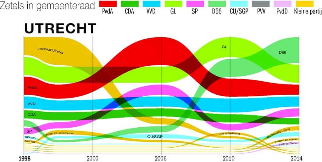 zetels Utrecht 1998 tot 2014