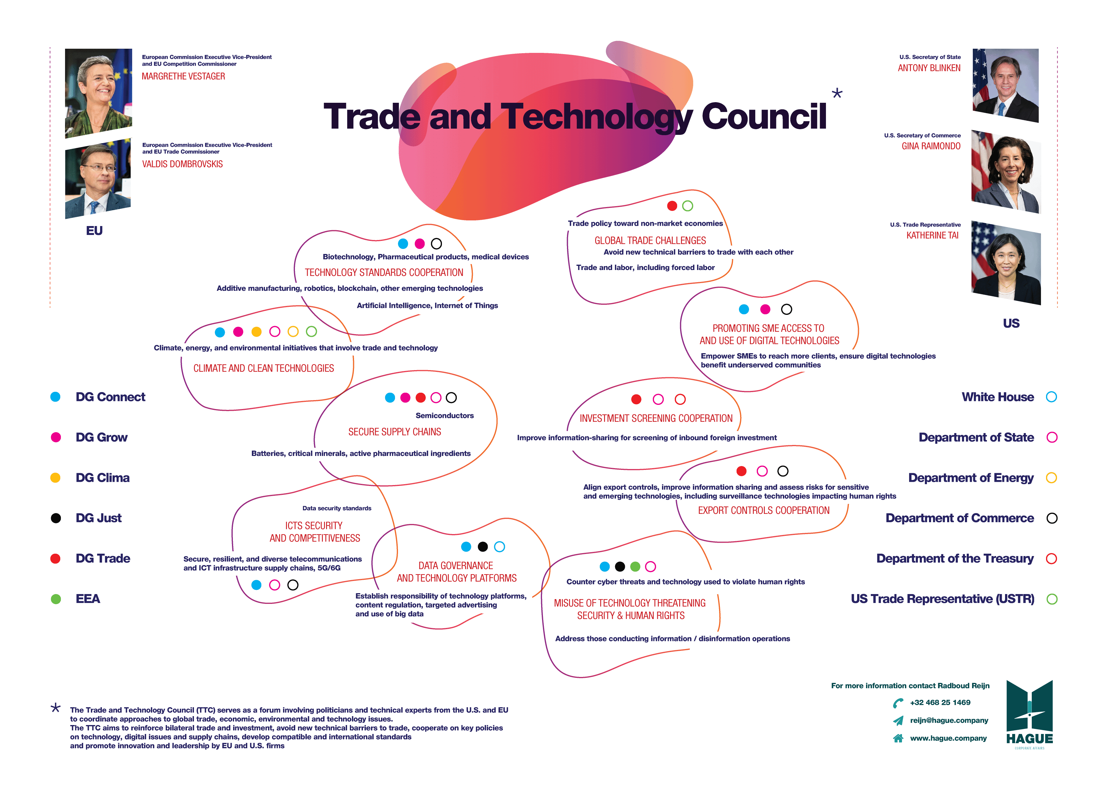 trade and technology council infographic